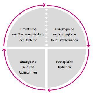 Der Strategiekreislauf in kleinen Unternehmen