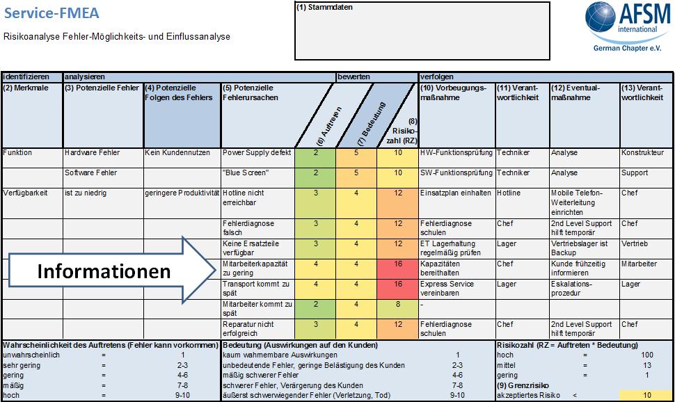 Abb. 1: Beispiel einer Service-FMEA für die transparente Risikobetrachtung (AFSMI)
