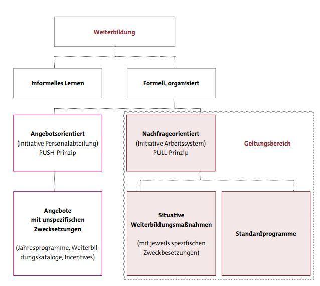Geltungsbereich des Strategischen Weiterbildungsmanagements