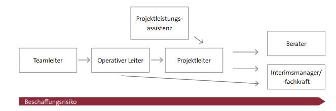 Abbildung 2: Vernetzungsbild in der kd-projekt-consulting GmbH