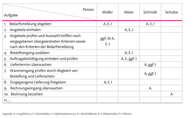 Abbildung 4: Beispiel eines Funktionendiagramms für den Teilprozess Materialbeschaffung/Einkauf