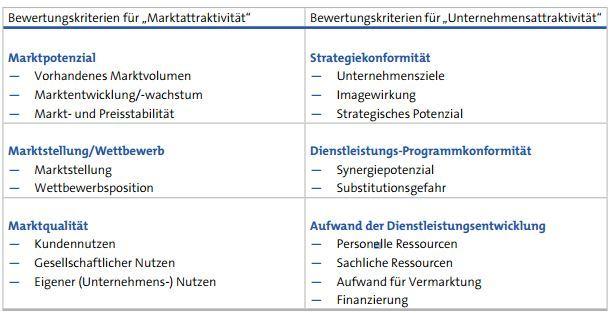 Kriterien zur Bewertung von Dienstleistungsideen (exemplarische Checkliste)