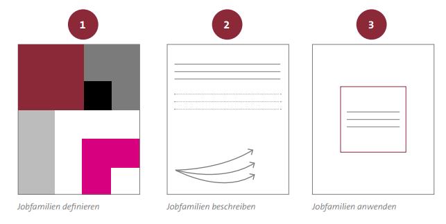 Abbildung 3: Jobfamilien bilden in drei Schritten
