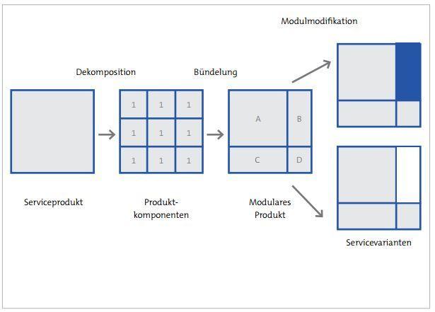 Beispiel für die Modularisierung eines Dienstleistungsproduktes