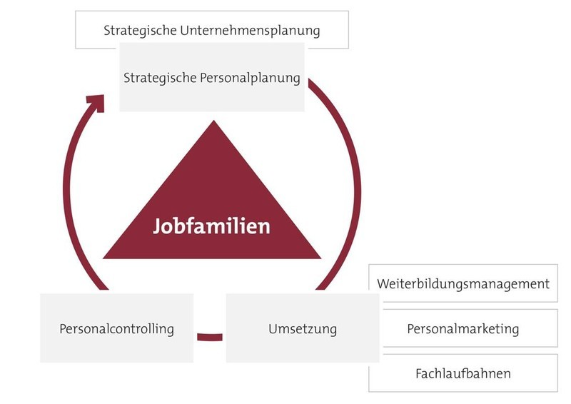 Wettbewerbsfähig mit Personalstrategie: Modul
