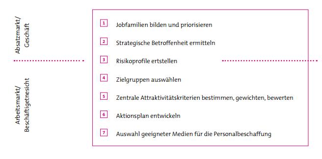 Abbildung 1: Strategisches Personalmarketing nach dem RKW-Ansatz