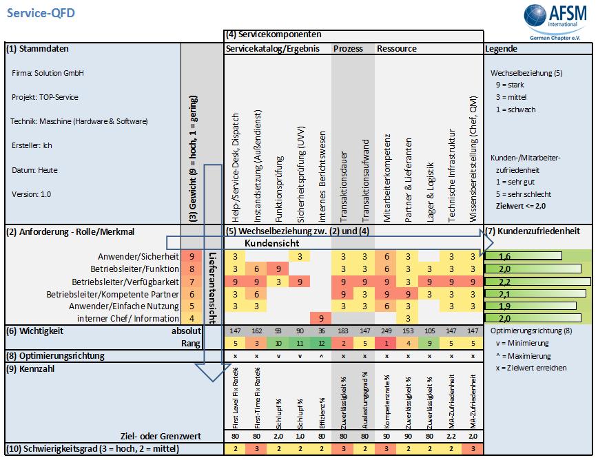 Abb. 1: Beispiel einer Service-QFD für die transparente Chancenbetrachtung (AFSMI)