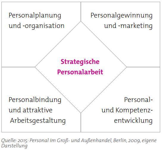 Abbildung 3: Handlungsfelder strategischerPersonalarbeit