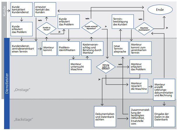 Service-Blueprinting-Beispiel