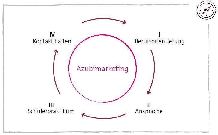 Abbildung 1: Vier Phasen, die Sie immer wieder im Azubimarketing begleiten werden.